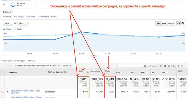Разлика между платени кликове и посещения в Analytics, защо?